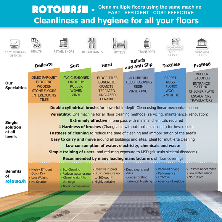 Rotowash USA Self Pro Floor Care